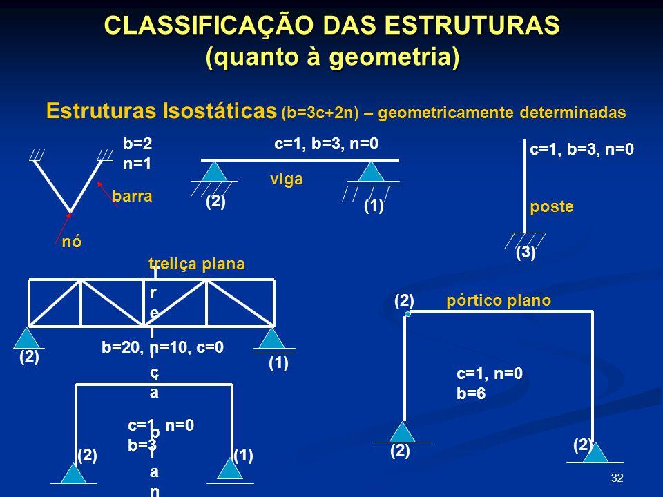 CLASSIFICAÇÃO DAS ESTRUTURAS (quanto à geometria)