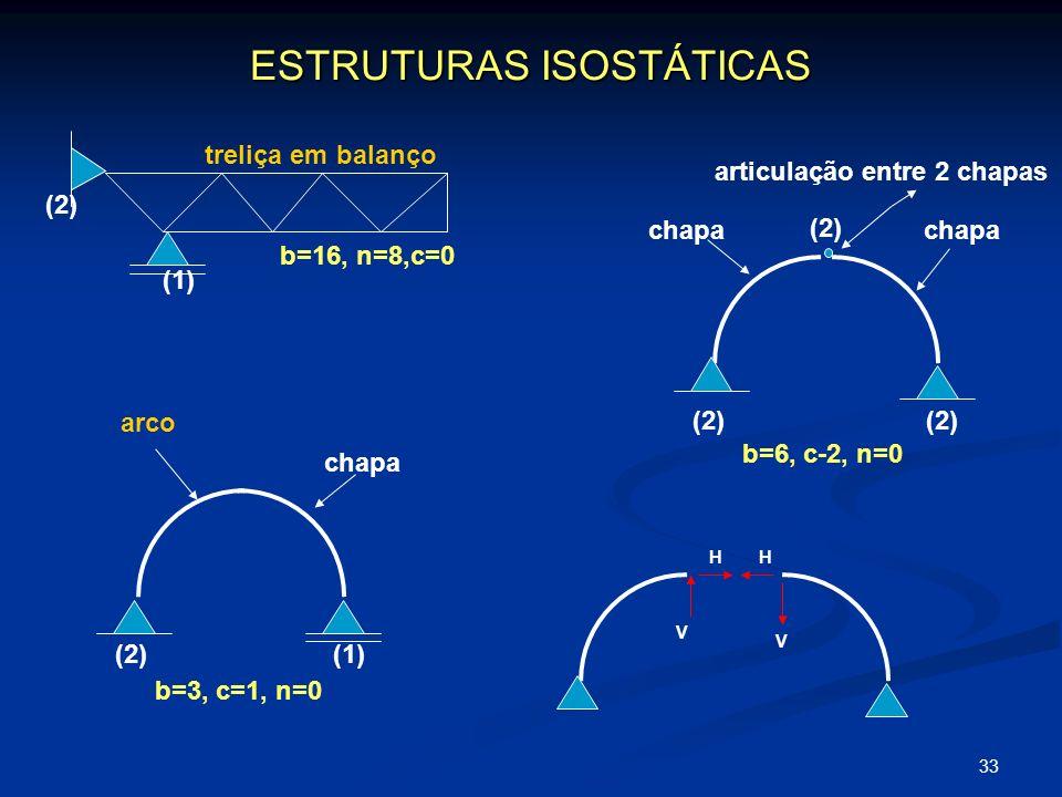 ESTRUTURAS ISOSTÁTICAS