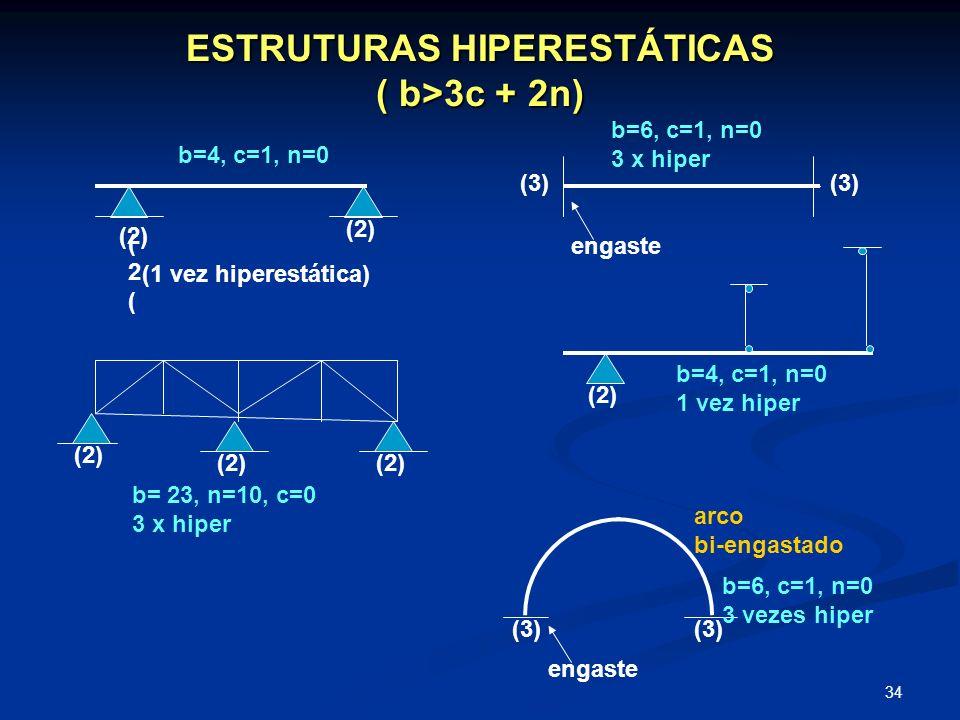 ESTRUTURAS HIPERESTÁTICAS ( b>3c + 2n)