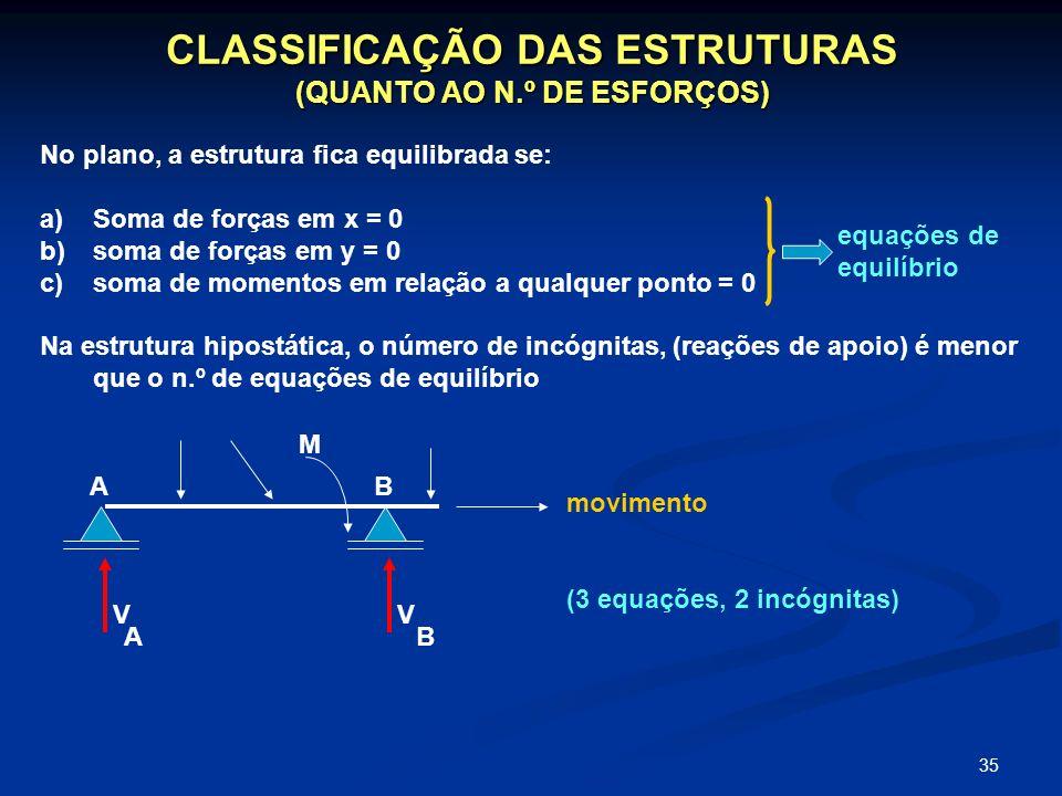CLASSIFICAÇÃO DAS ESTRUTURAS (QUANTO AO N.º DE ESFORÇOS)