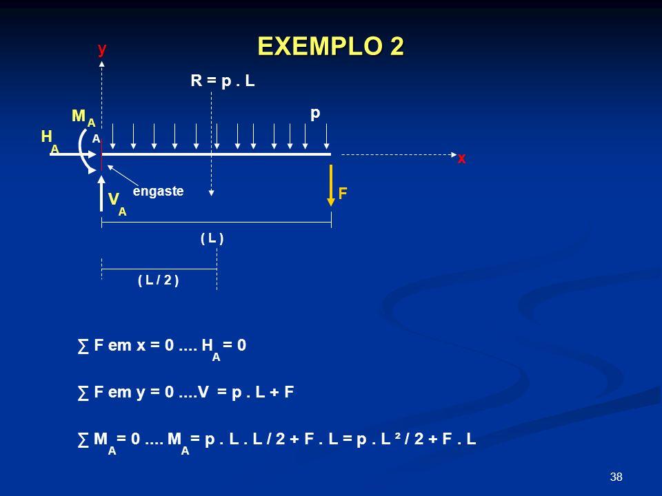EXEMPLO 2 y R = p . L p M H x F V ∑ F em x = 0 .... H = 0