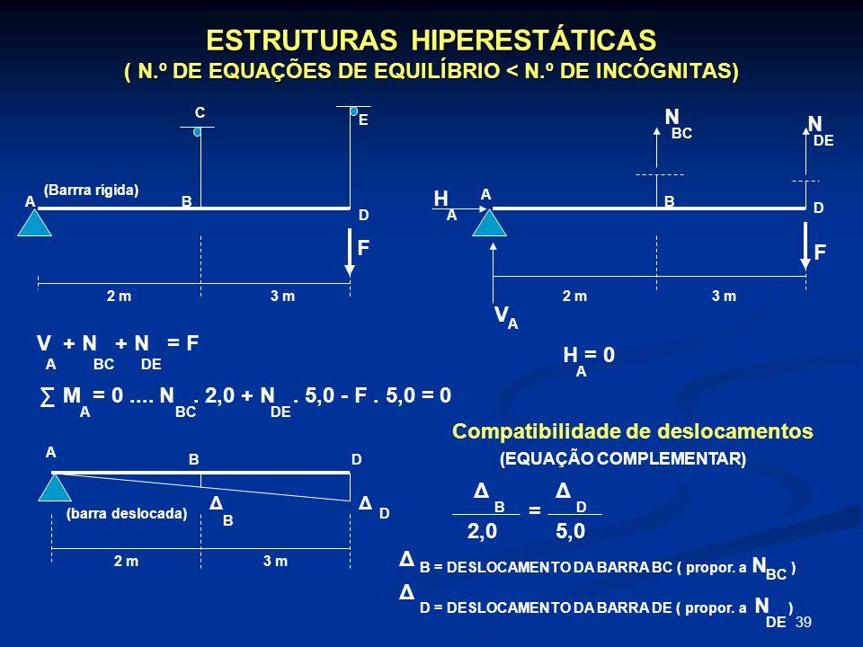 ESTRUTURAS HIPERESTÁTICAS ( N. º DE EQUAÇÕES DE EQUILÍBRIO < N