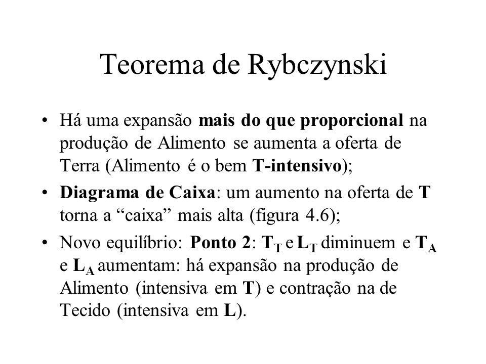 Teorema de Rybczynski Há uma expansão mais do que proporcional na produção de Alimento se aumenta a oferta de Terra (Alimento é o bem T-intensivo);