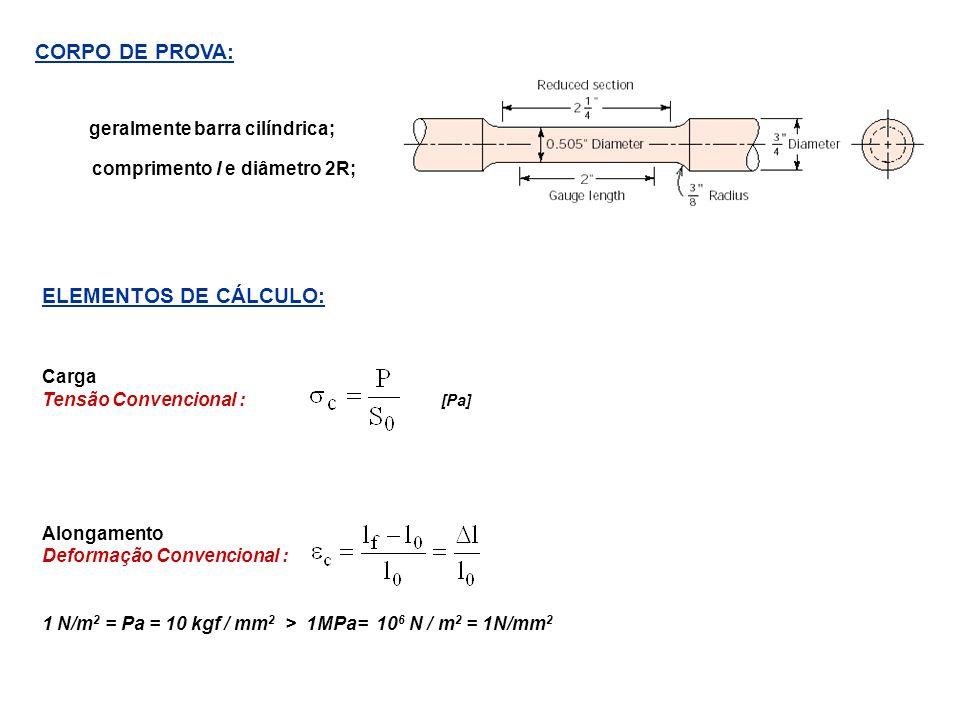 CORPO DE PROVA: ELEMENTOS DE CÁLCULO: comprimento l e diâmetro 2R;