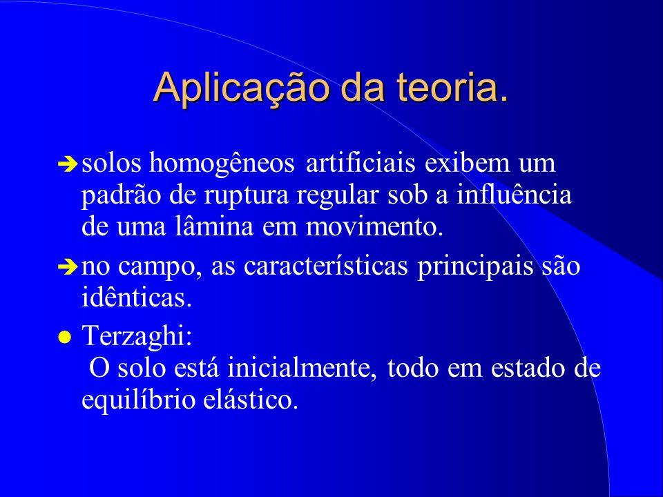 Aplicação da teoria. solos homogêneos artificiais exibem um padrão de ruptura regular sob a influência de uma lâmina em movimento.