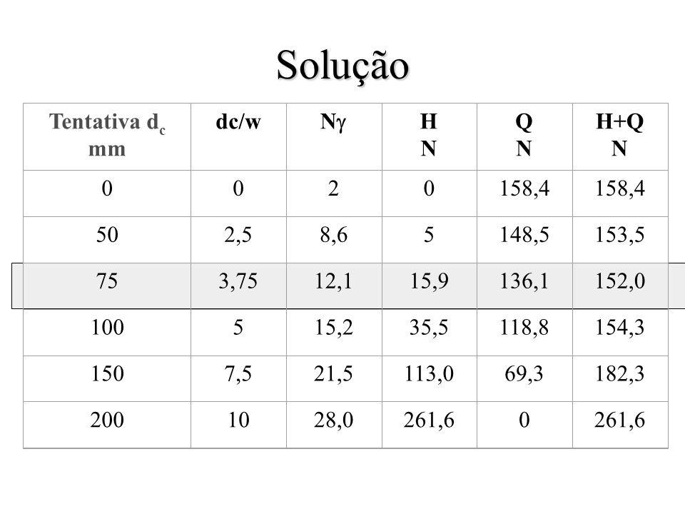 Solução Tentativa dc mm dc/w Ng H N Q H+Q 2 158,4 50 2,5 8,6 5 148,5