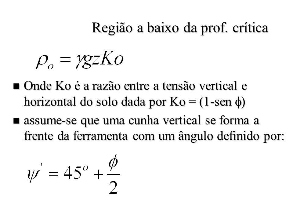 Região a baixo da prof. crítica