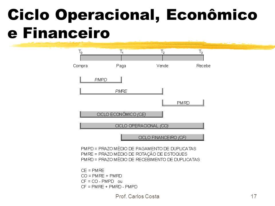 Ciclo Operacional, Econômico e Financeiro