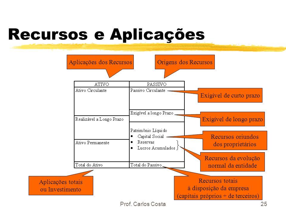 Recursos e Aplicações Aplicações dos Recursos Origens dos Recursos
