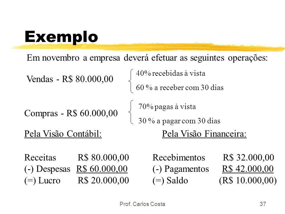 Exemplo Em novembro a empresa deverá efetuar as seguintes operações: