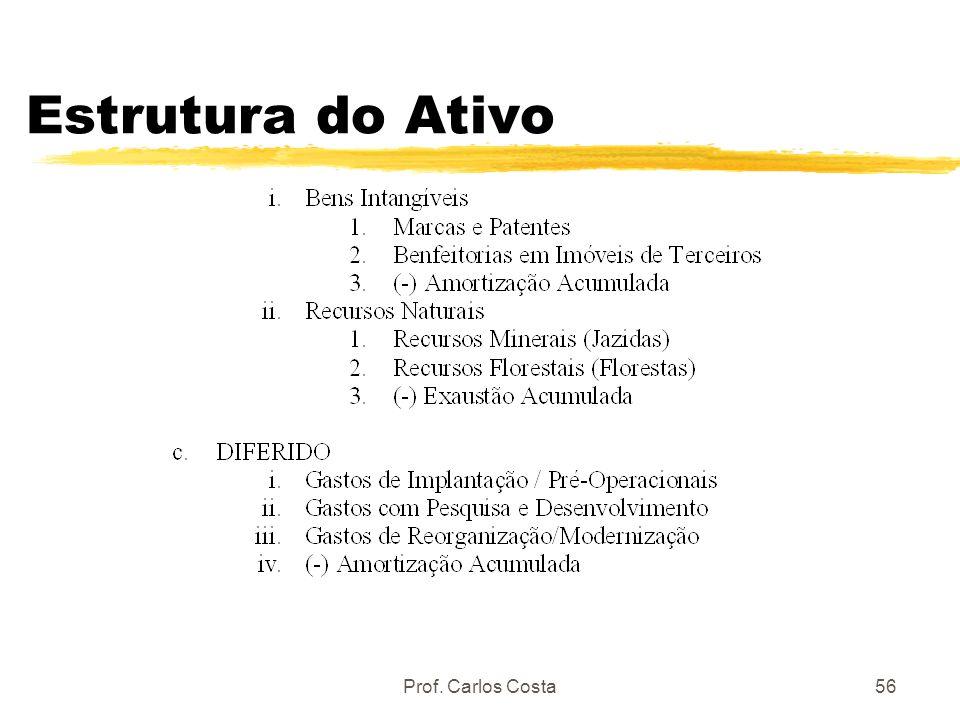 Estrutura do Ativo Prof. Carlos Costa