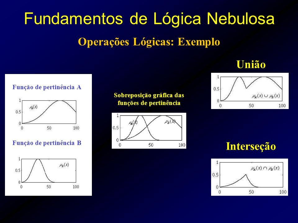 Fundamentos de Lógica Nebulosa