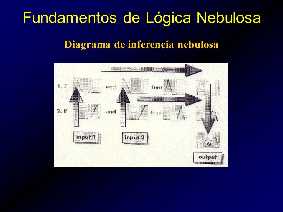 Diagrama de inferencia nebulosa