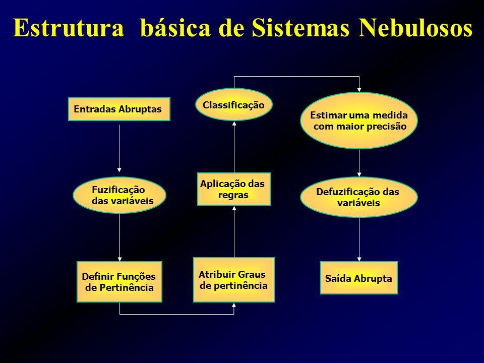 Estrutura básica de Sistemas Nebulosos