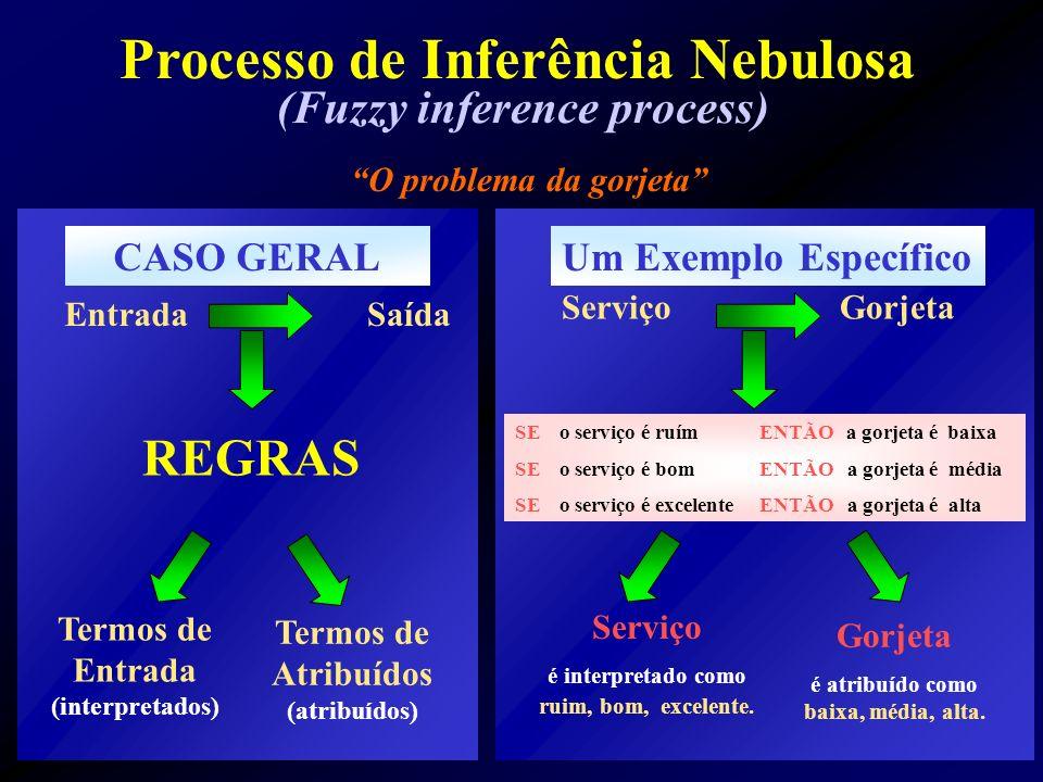 Processo de Inferência Nebulosa