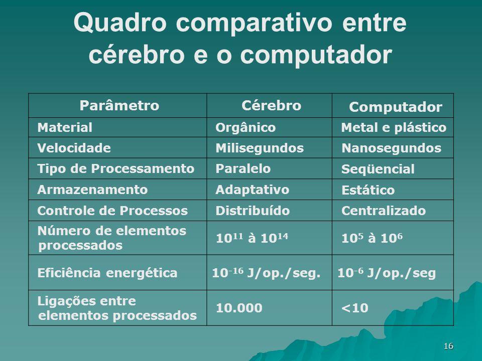 Quadro comparativo entre cérebro e o computador