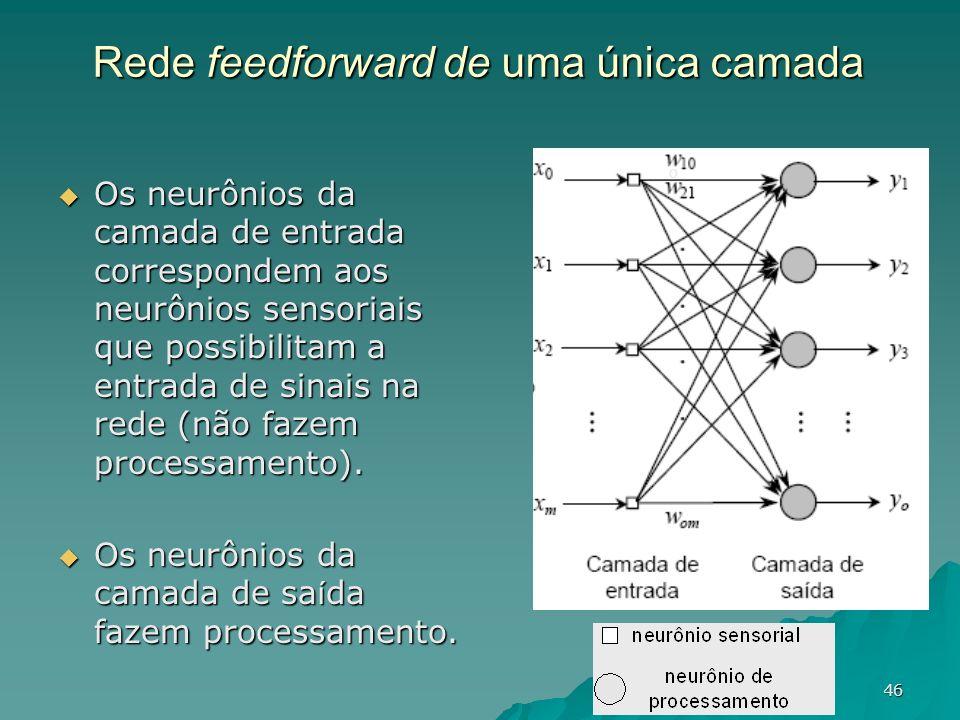 Rede feedforward de uma única camada