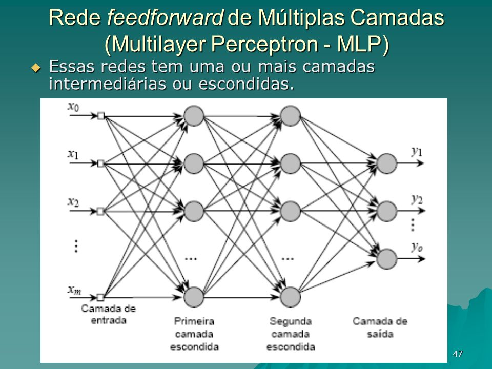Rede feedforward de Múltiplas Camadas (Multilayer Perceptron - MLP)