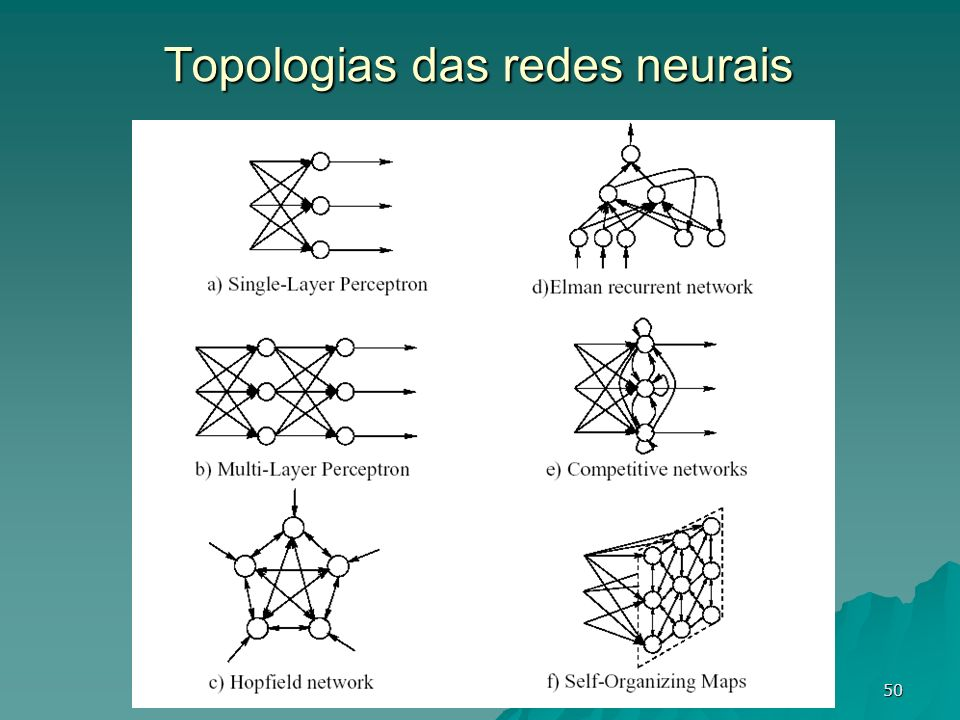 Topologias das redes neurais