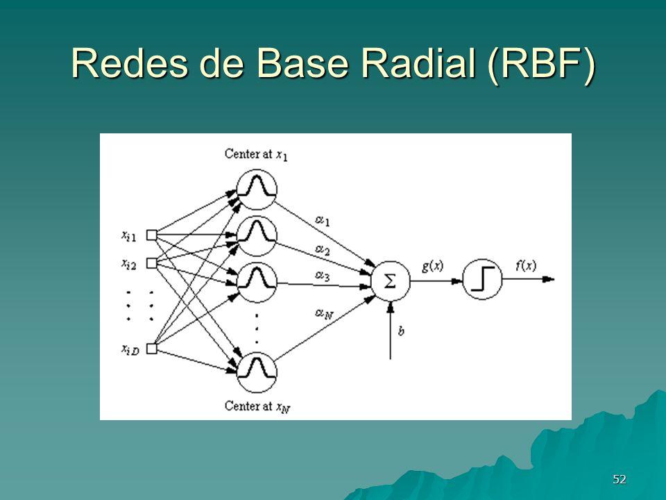 Redes de Base Radial (RBF)