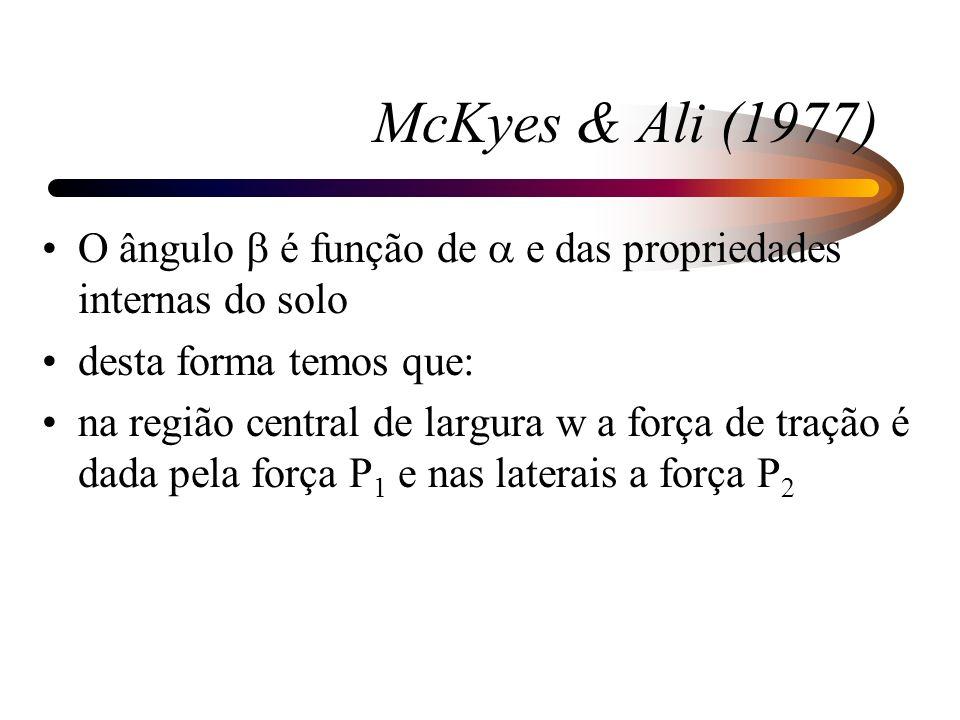 McKyes & Ali (1977)O ângulo b é função de a e das propriedades internas do solo. desta forma temos que: