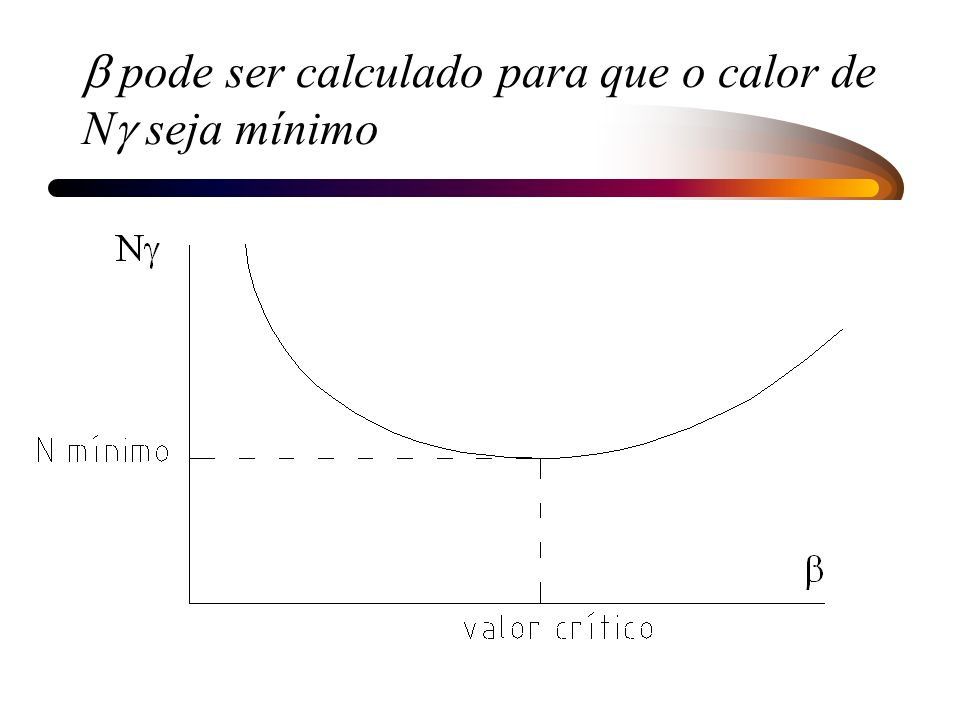 b pode ser calculado para que o calor de Ng seja mínimo