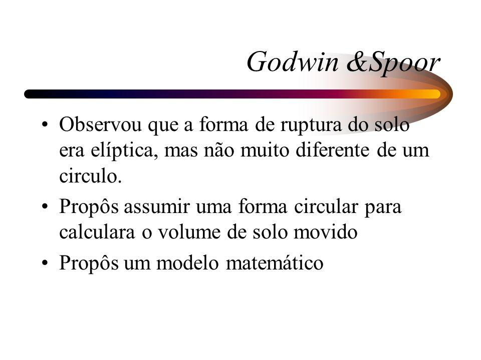 Godwin &SpoorObservou que a forma de ruptura do solo era elíptica, mas não muito diferente de um circulo.
