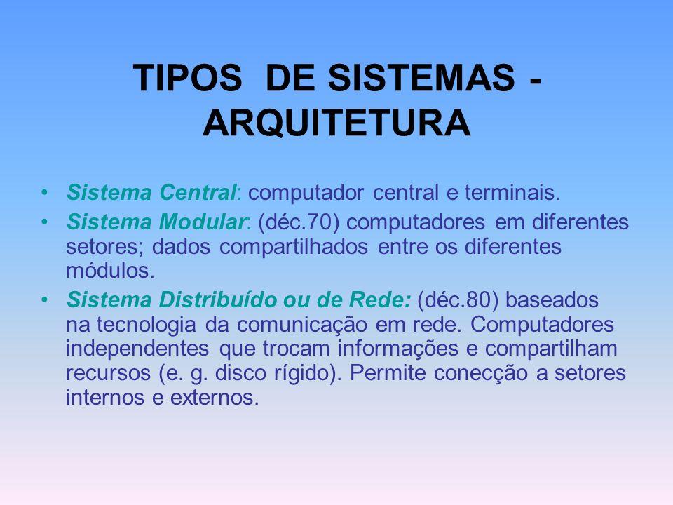 TIPOS DE SISTEMAS - ARQUITETURA