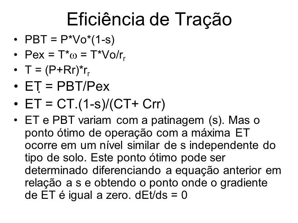 Eficiência de Tração ET = PBT/Pex ET = CT.(1-s)/(CT+ Crr)