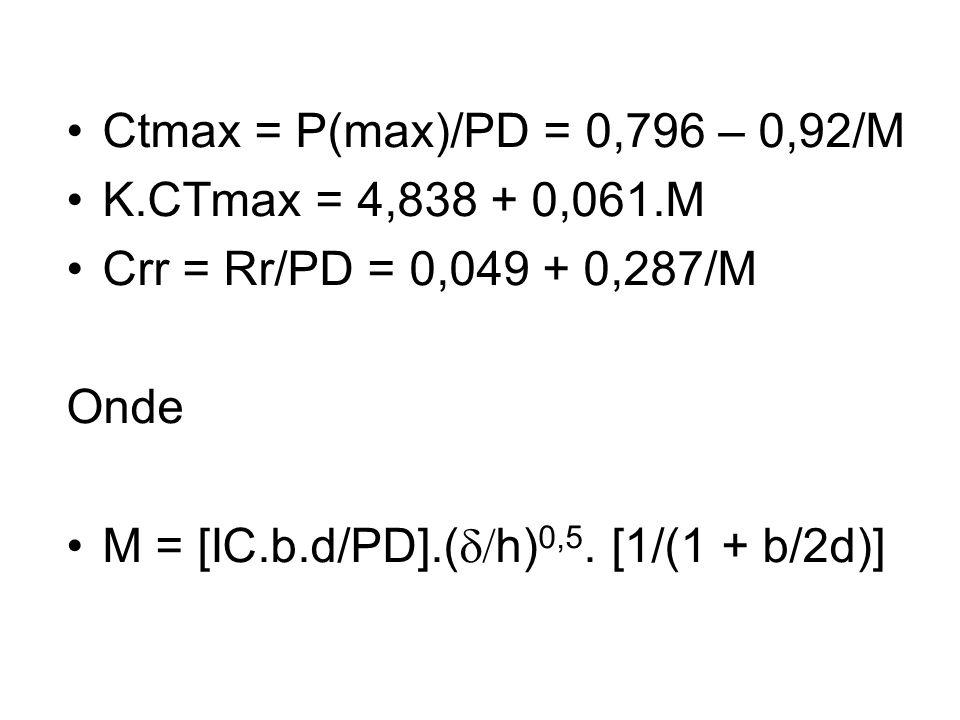 Ctmax = P(max)/PD = 0,796 – 0,92/M K.CTmax = 4,838 + 0,061.M. Crr = Rr/PD = 0,049 + 0,287/M. Onde.