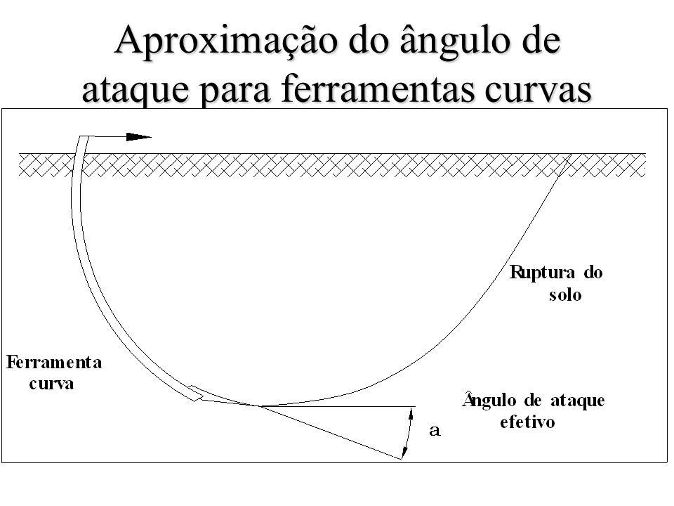 Aproximação do ângulo de ataque para ferramentas curvas