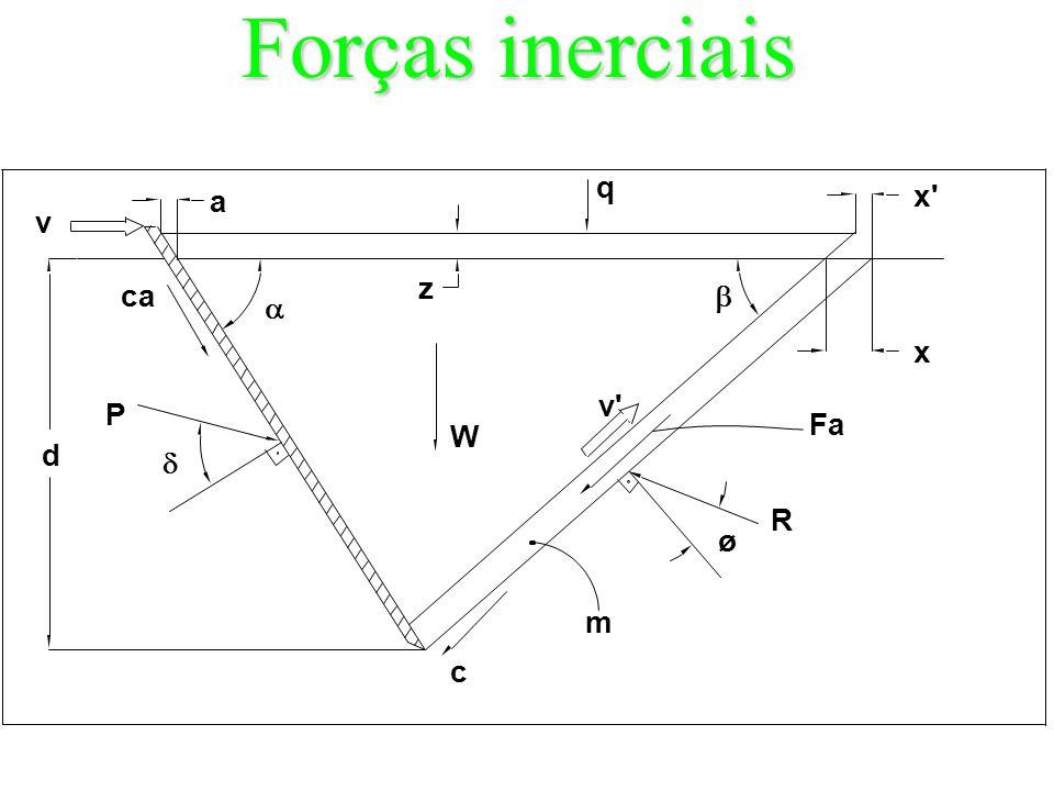 Forças inerciais q a x v z ca   x v P Fa W d  R ø m c