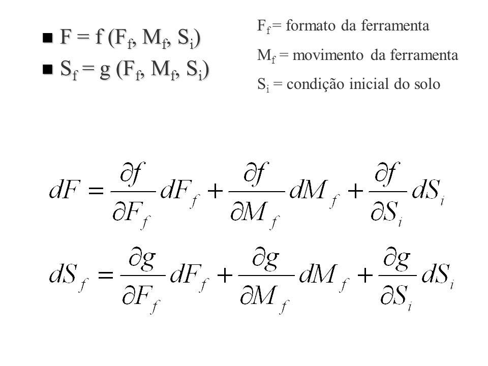 F = f (Ff, Mf, Si) Sf = g (Ff, Mf, Si) Ff = formato da ferramenta