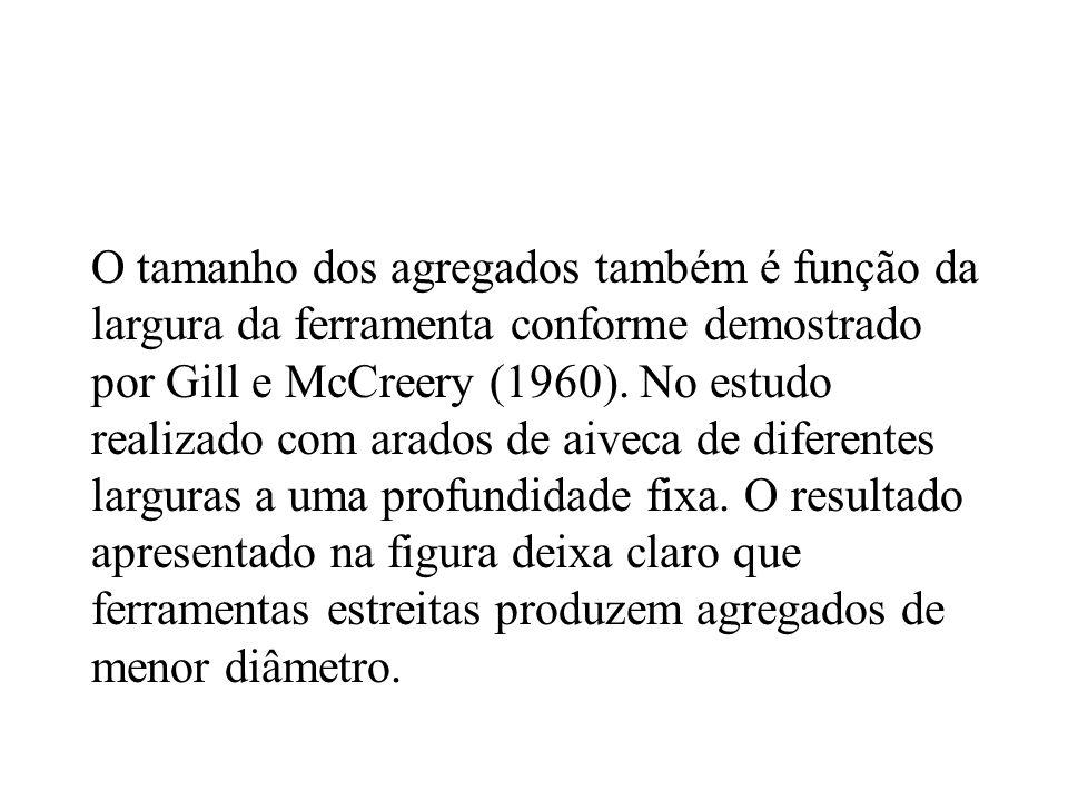 O tamanho dos agregados também é função da largura da ferramenta conforme demostrado por Gill e McCreery (1960).