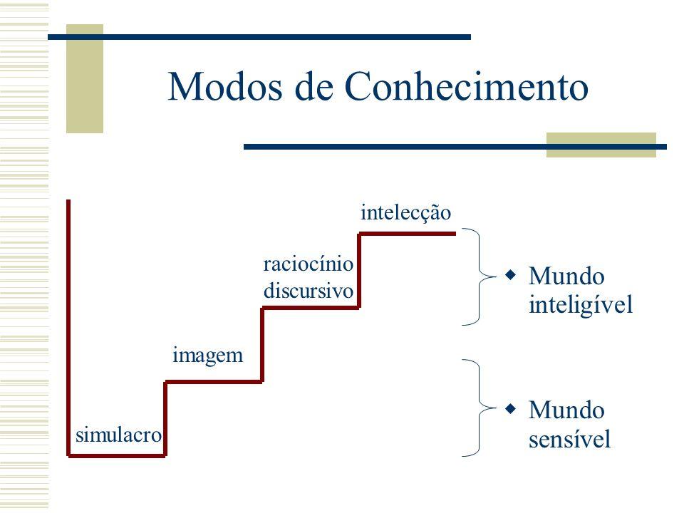 Modos de Conhecimento Mundo inteligível Mundo sensível intelecção