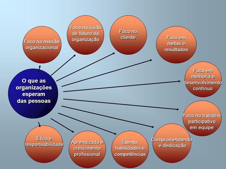 O que as organizações esperam das pessoas