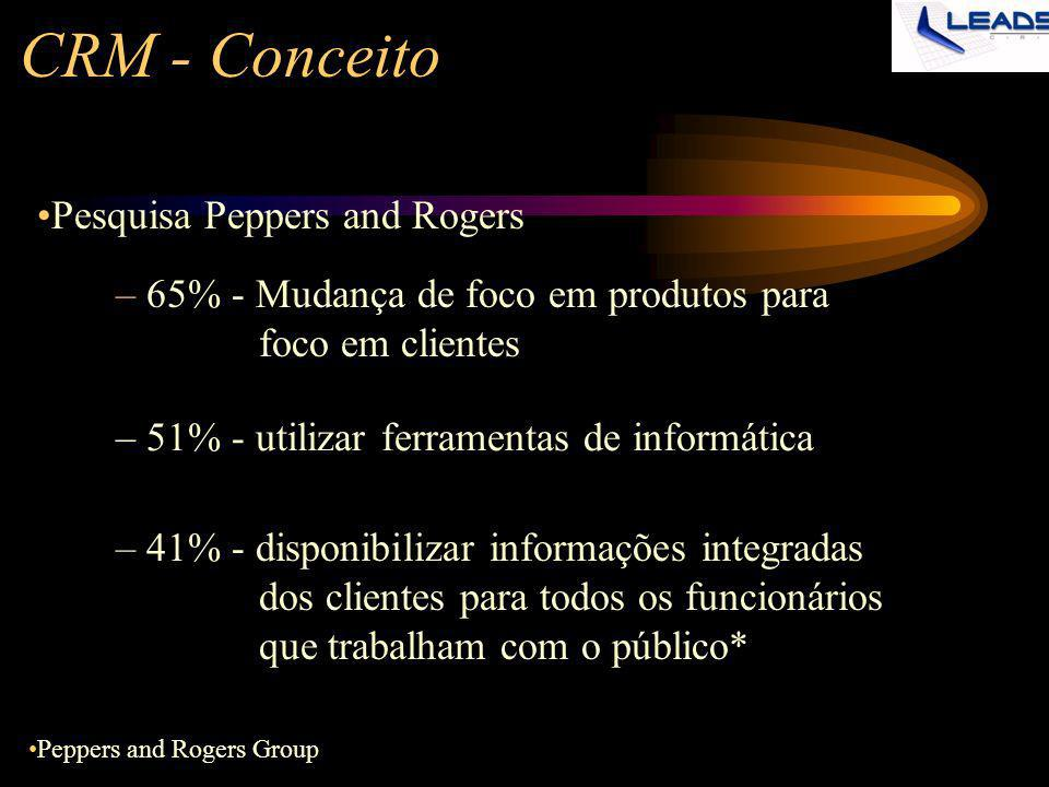 CRM - Conceito Pesquisa Peppers and Rogers