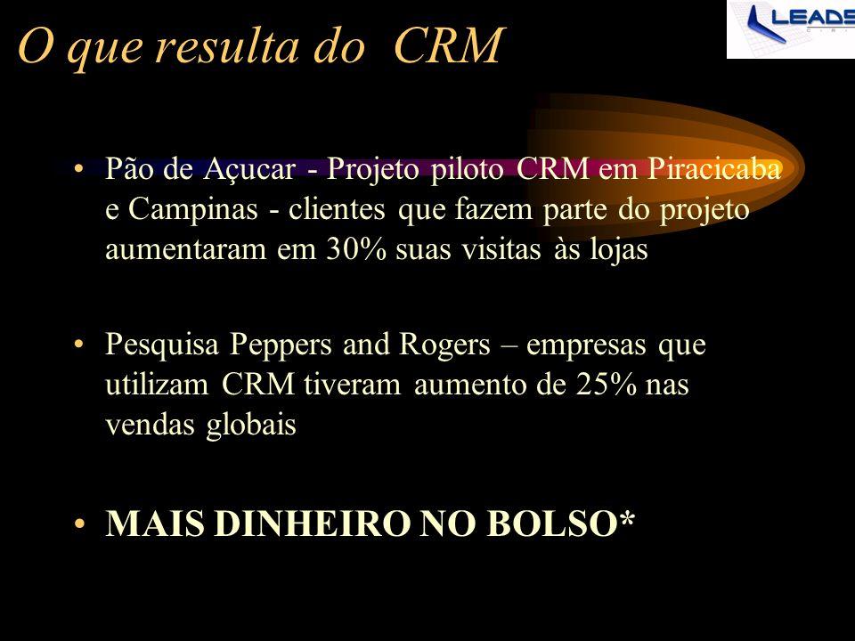 O que resulta do CRM MAIS DINHEIRO NO BOLSO*