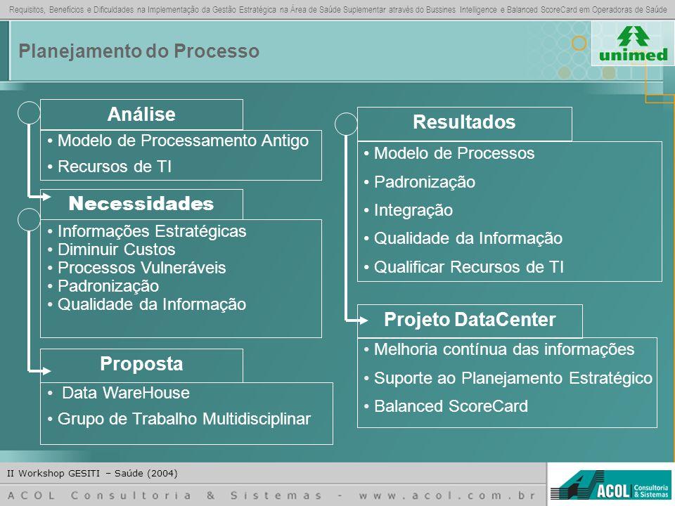 Análise Resultados Projeto DataCenter Proposta