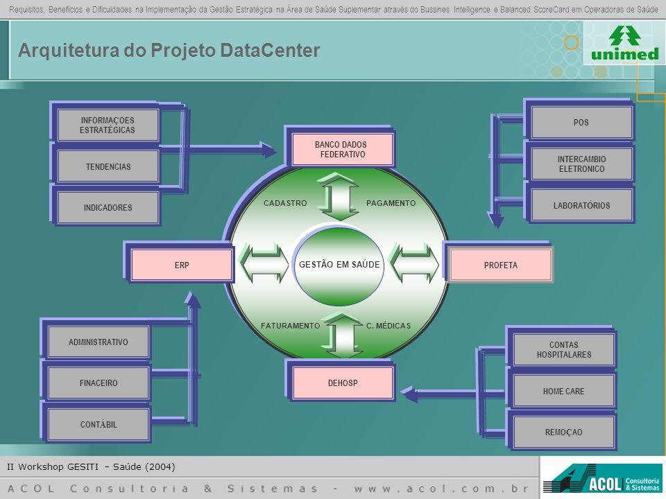 Arquitetura do Projeto DataCenter