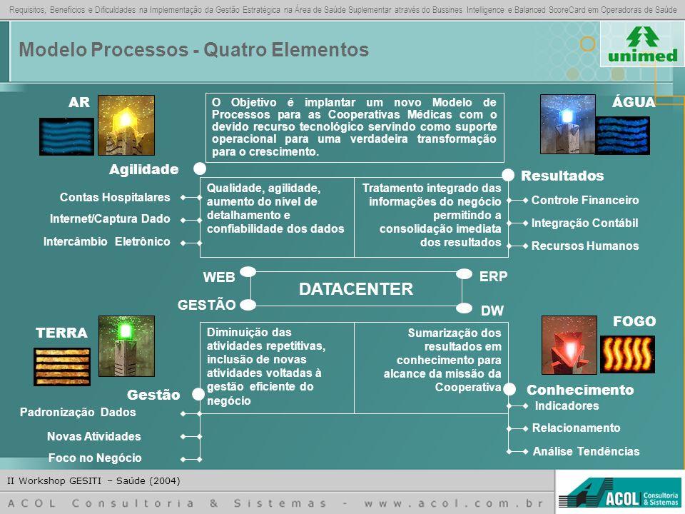 Modelo Processos - Quatro Elementos