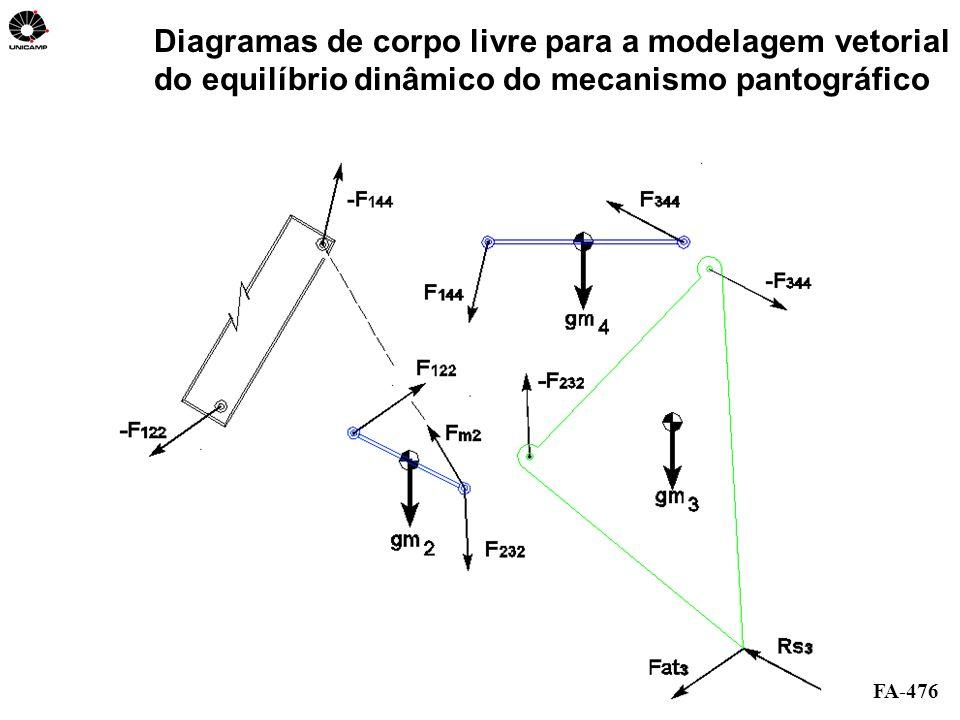 Diagramas de corpo livre para a modelagem vetorial do equilíbrio dinâmico do mecanismo pantográfico