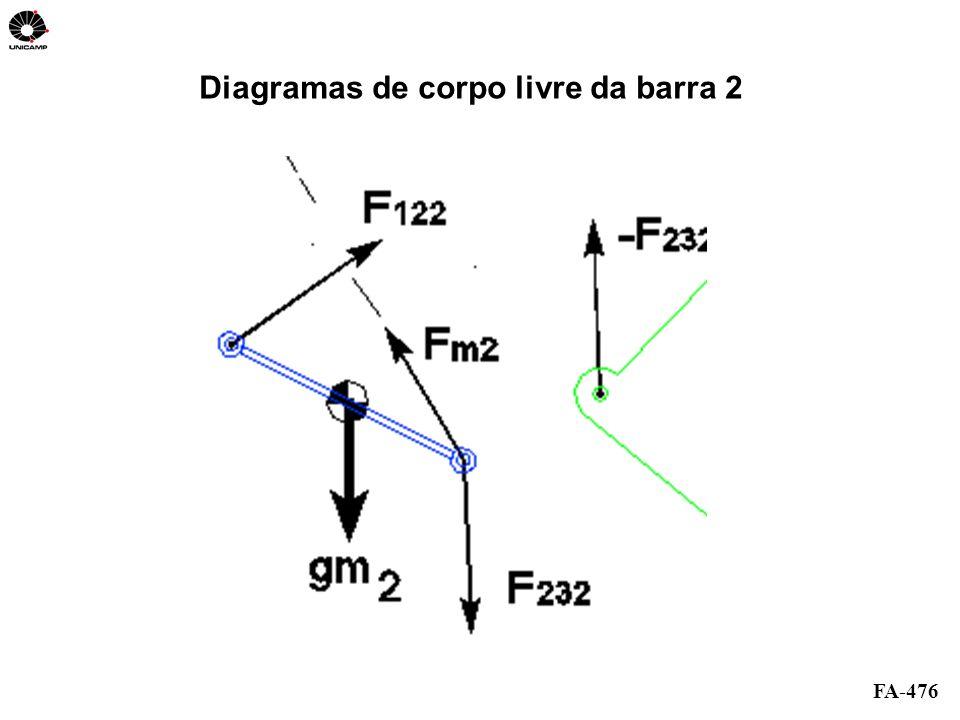 Diagramas de corpo livre da barra 2