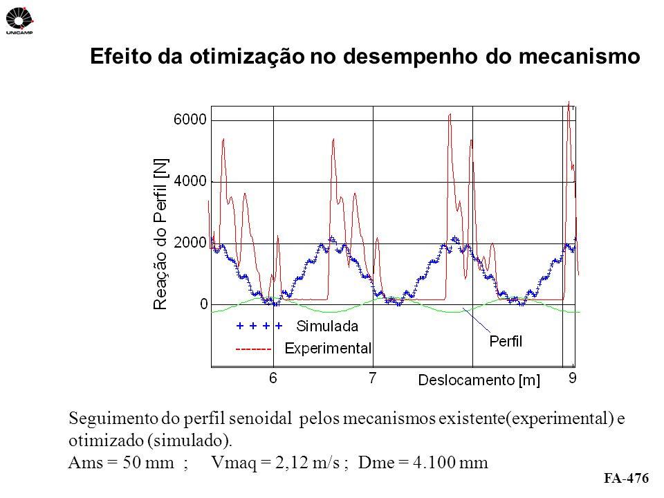 Efeito da otimização no desempenho do mecanismo