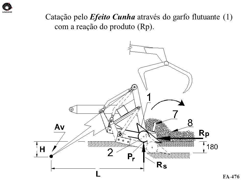 Catação pelo Efeito Cunha através do garfo flutuante (1) com a reação do produto (Rp).