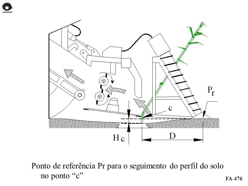 Ponto de referência Pr para o seguimento do perfil do solo no ponto c