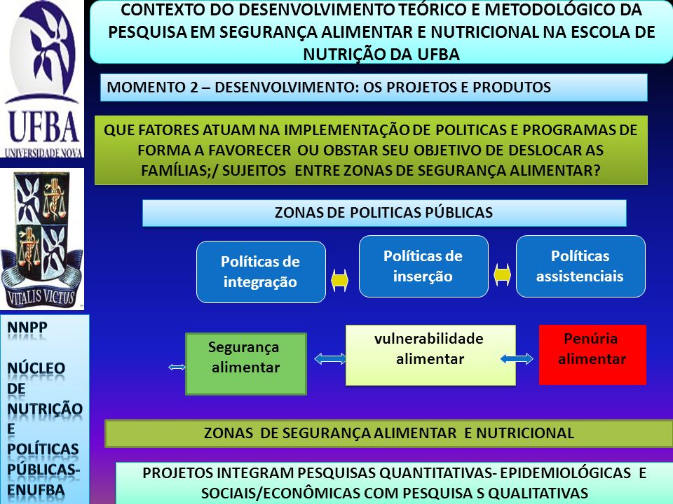 ZONAS DE POLITICAS PÚBLICAS ZONAS DE SEGURANÇA ALIMENTAR E NUTRICIONAL