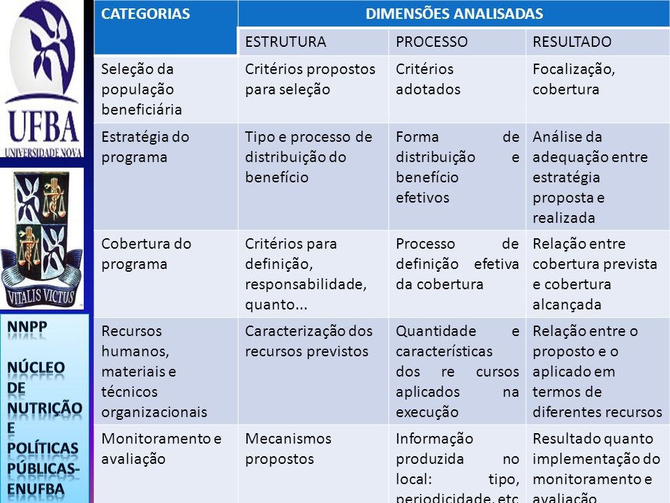 CATEGORIASDIMENSÕES ANALISADAS. ESTRUTURA. PROCESSO. RESULTADO. Seleção da população beneficiária. Critérios propostos para seleção.