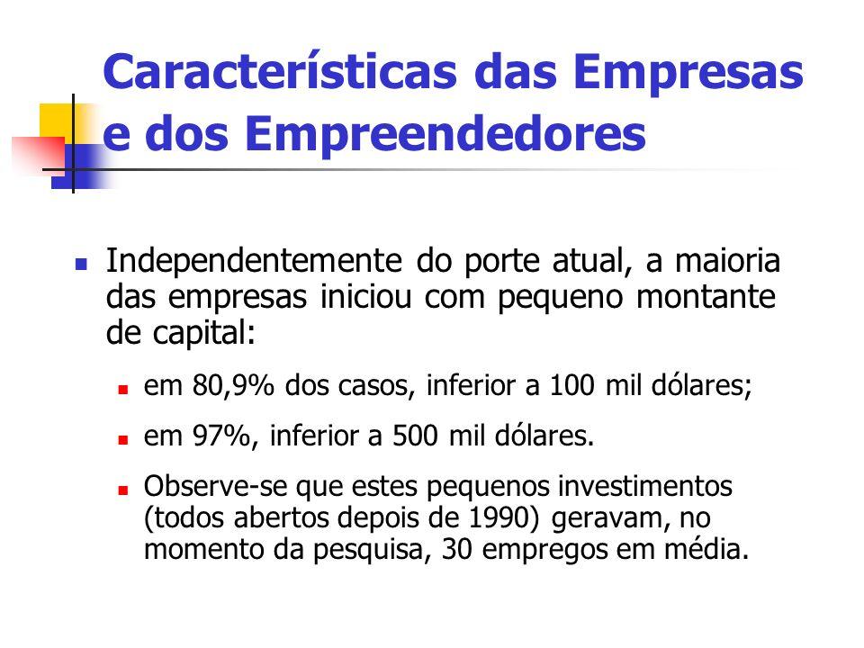 Características das Empresas e dos Empreendedores