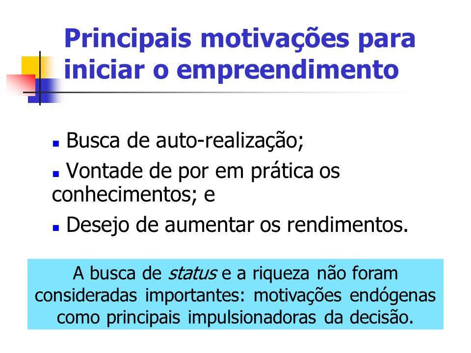 Principais motivações para iniciar o empreendimento